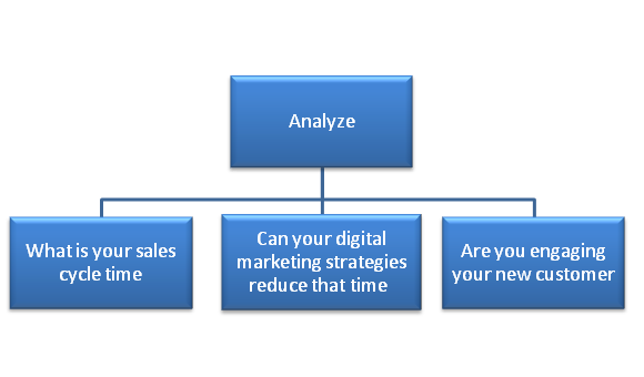 How to Build an Effective Sales Funnel