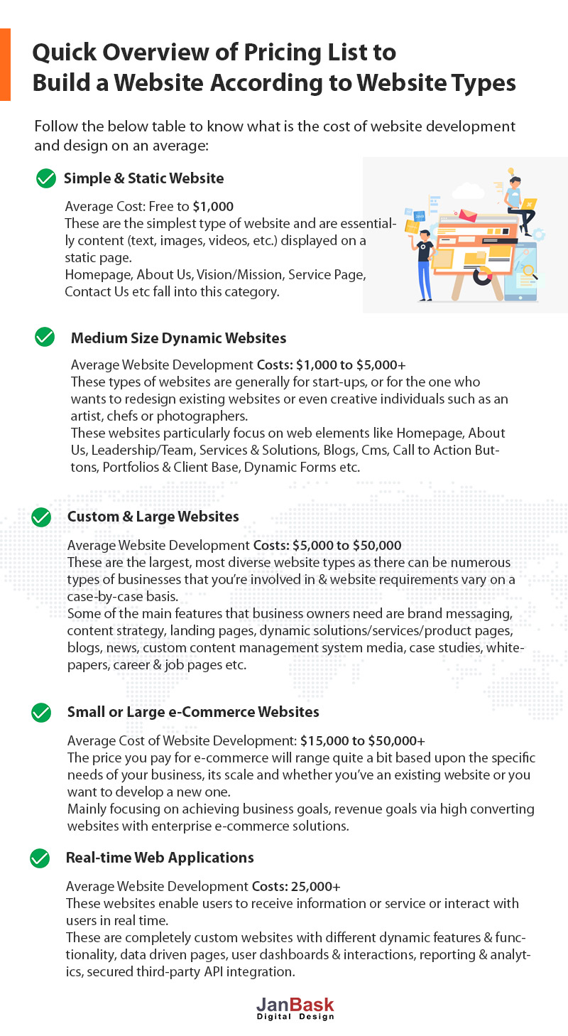 table to know what is the cost of website development and design on an average