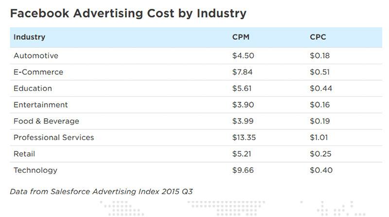 Facebook advertising cost by company
