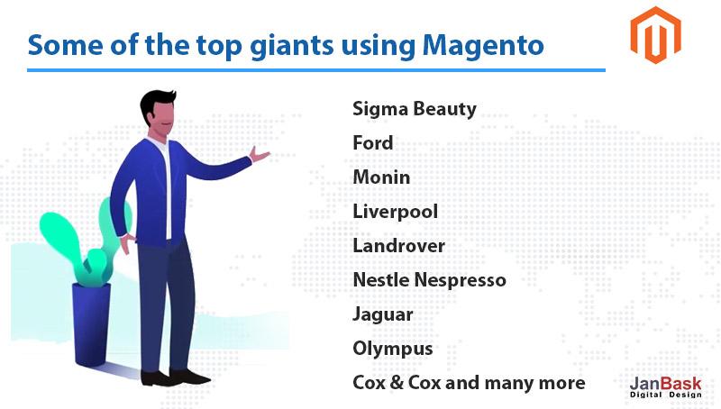 top companies using Magento