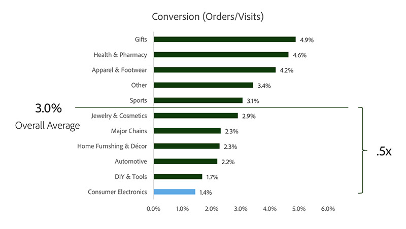 Conversion rate by segments