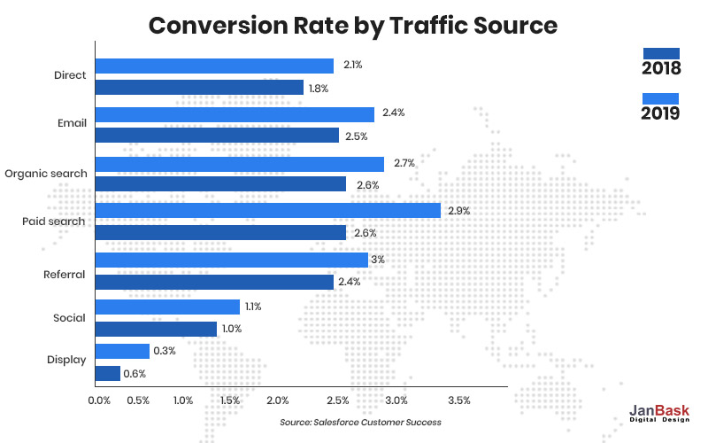 conversion rate by traffic