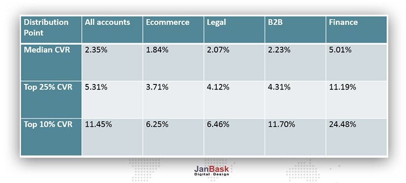 Conversion Rate for eCommerce